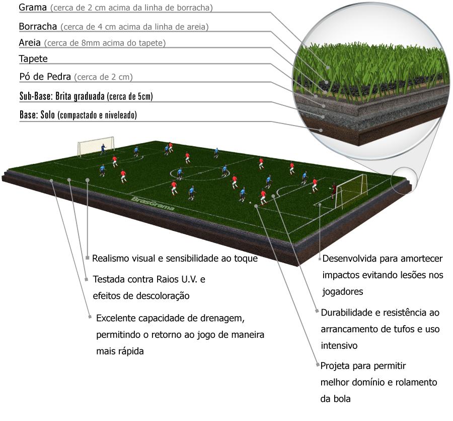 grama sintetica para jardim em curitiba:Gramas esportivas Panfoot, máximo conforto e desempenho da bola